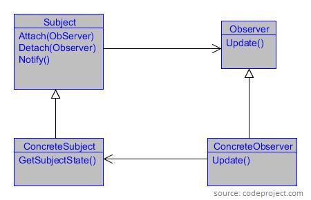 C obserwator plukasiewicz rozwizaniem takiego problemu jest zastosowanie wzorca obserwatora poniej diagram klas dla wzorca projektowego ccuart Images